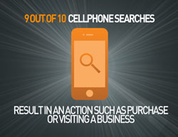Mobile Search Leads To Purchase