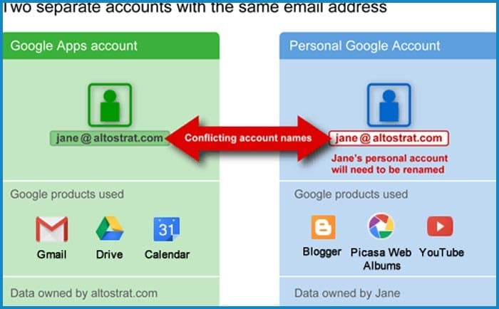 How to fix google apps account already exists error for Acc email